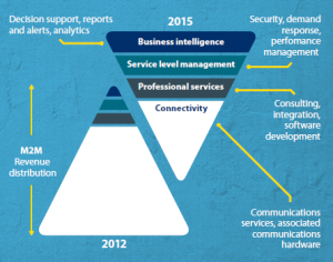 5 Ways M2M Will Change the Field Service Industry | ServicePower | Innovating Field Service