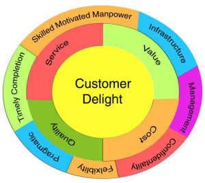 Delight Your Customers the ServicePower Way | ServicePower | Innovating Field Service
