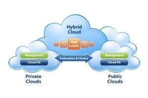 Private of Public Cloud