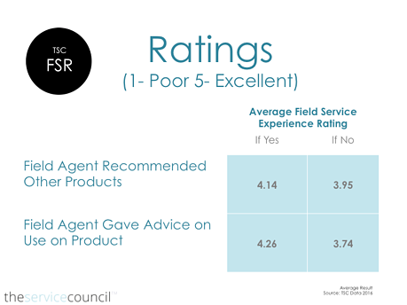 TSC_Average_field_service_ratings.png