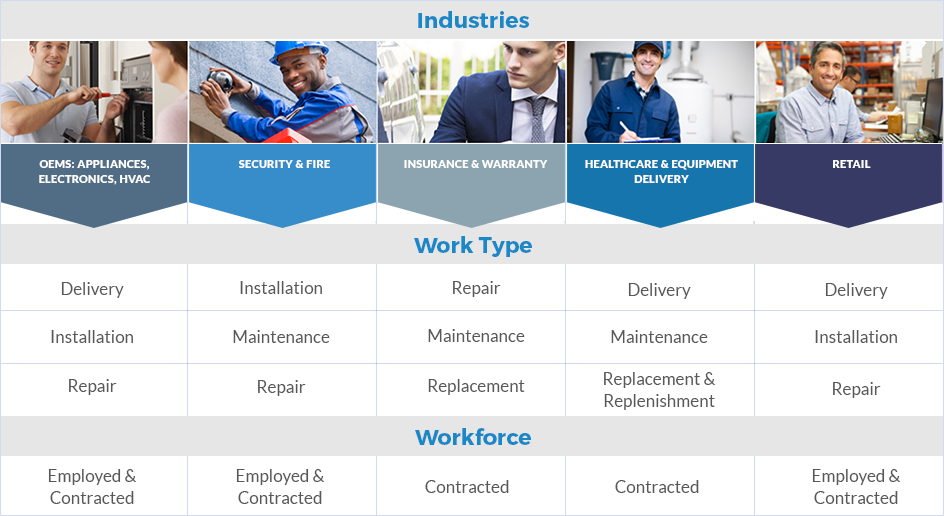 wms-industry_applications