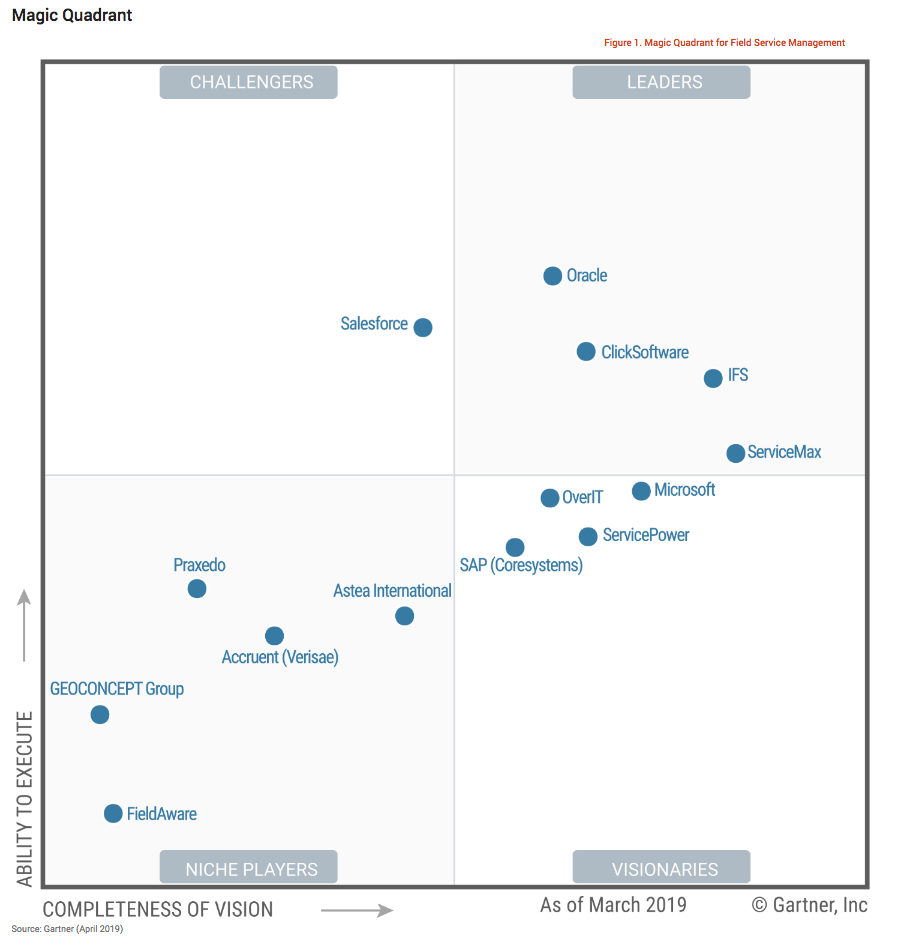 Gartner Magic Quadrant 2019