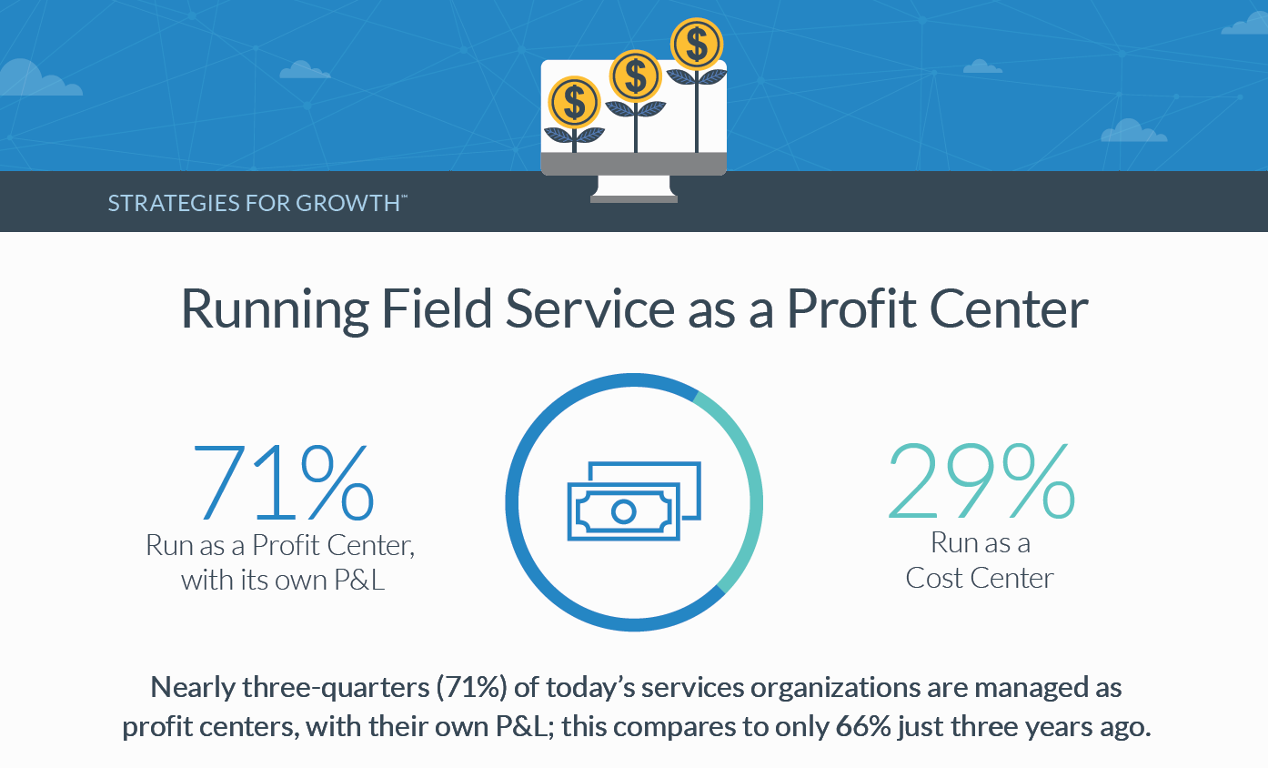 Running Field Service as a Profit Center