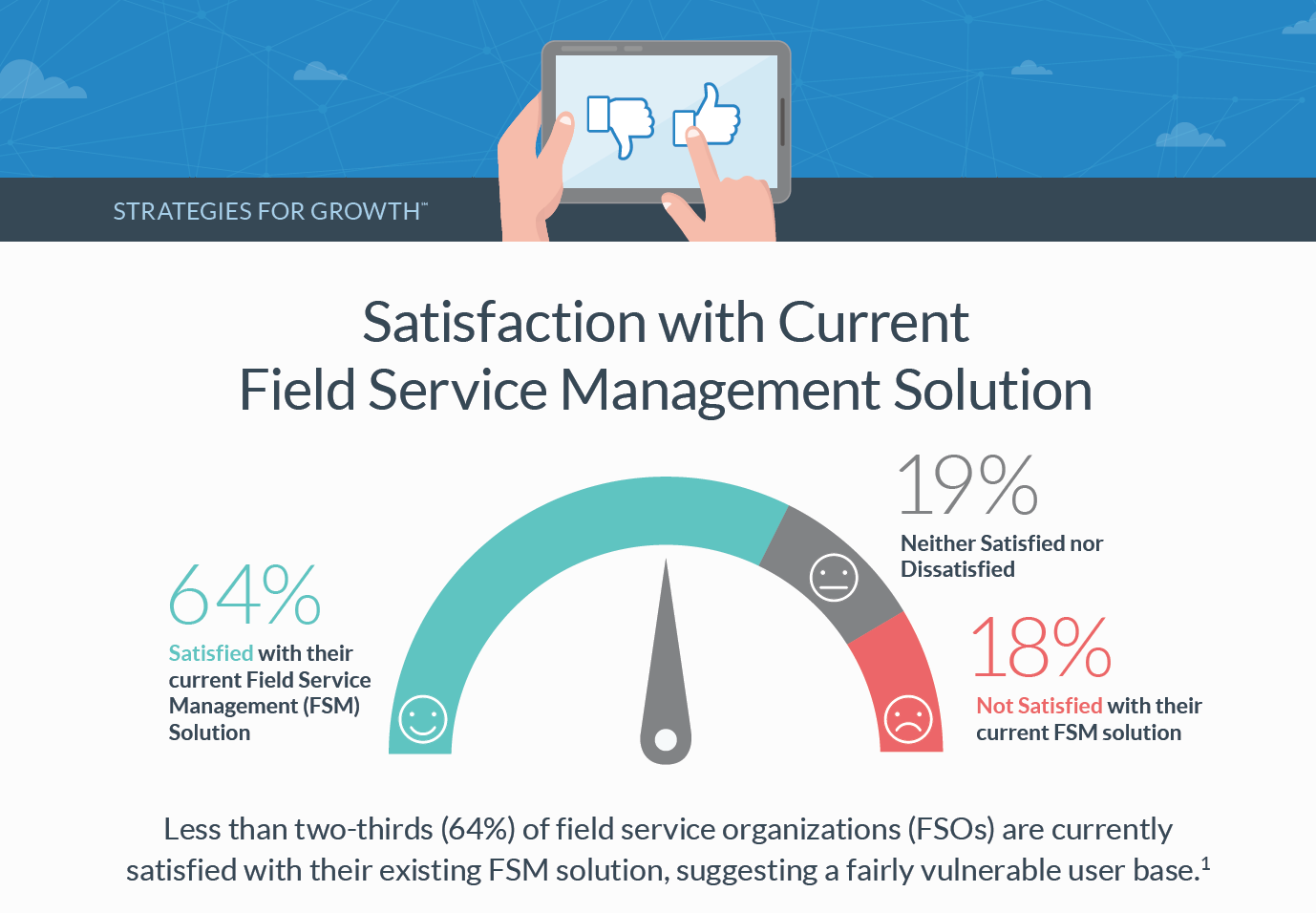 Satisfaction with Current Field Service Management Solution