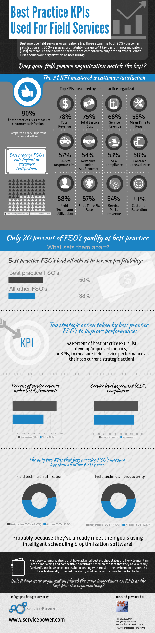 Best Practice KPIs Used For Field Services